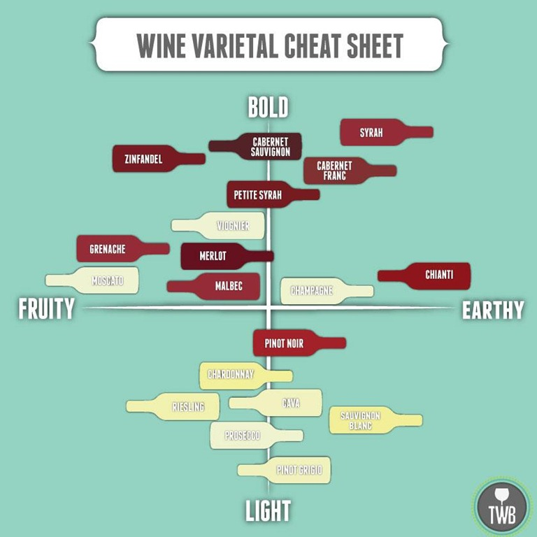 wine varietal cheat sheet chart of wines