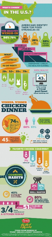 Tyson Grilled & Ready Products Infographic