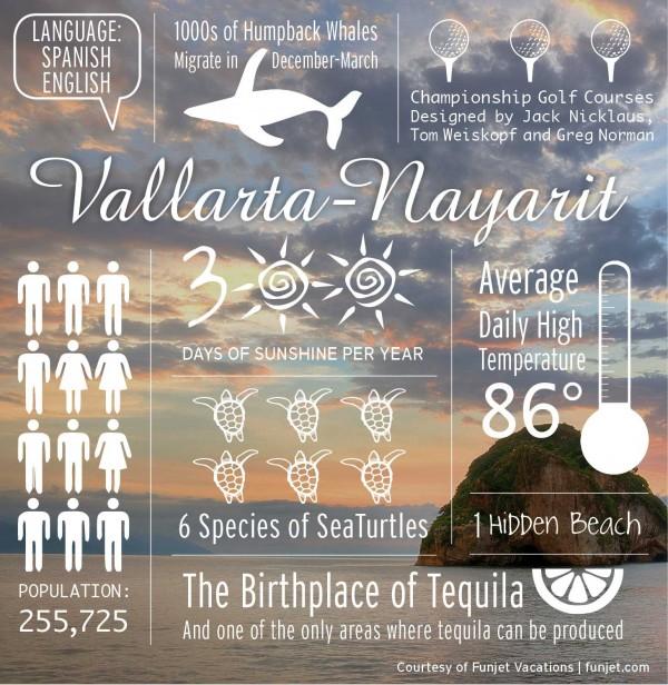 Vallarta_Nayarit_Infographic